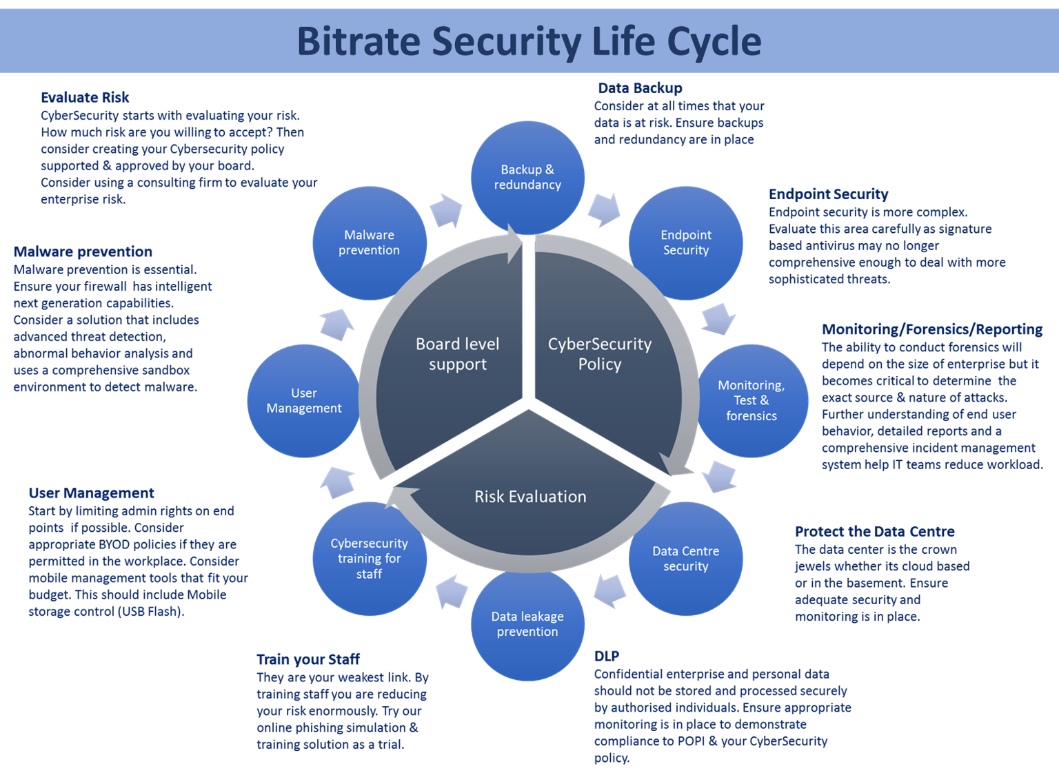 Bitrate Security Lifecyle